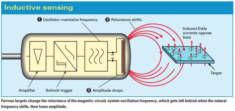 Sensor_indutivo_autonics_funcionamento_Parker_Store_BH_MG Wiring Garage Door Sensors on